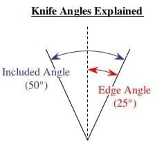 knife sharpening angles and bevels explained