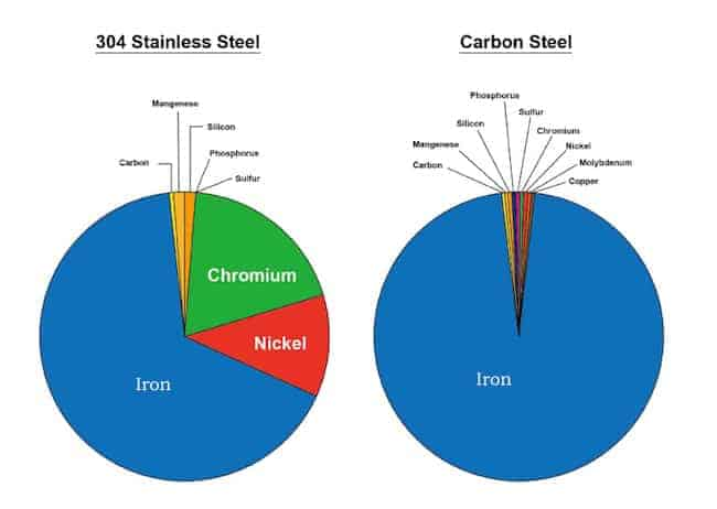 composition-of-Stainless-Steel-and-Carbon-Steel