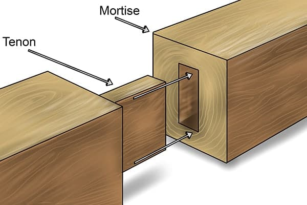 what is a mortise and tenon