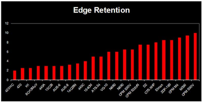 Stainless Steel Edge Retention Chart (Credit: Heinnie.com)